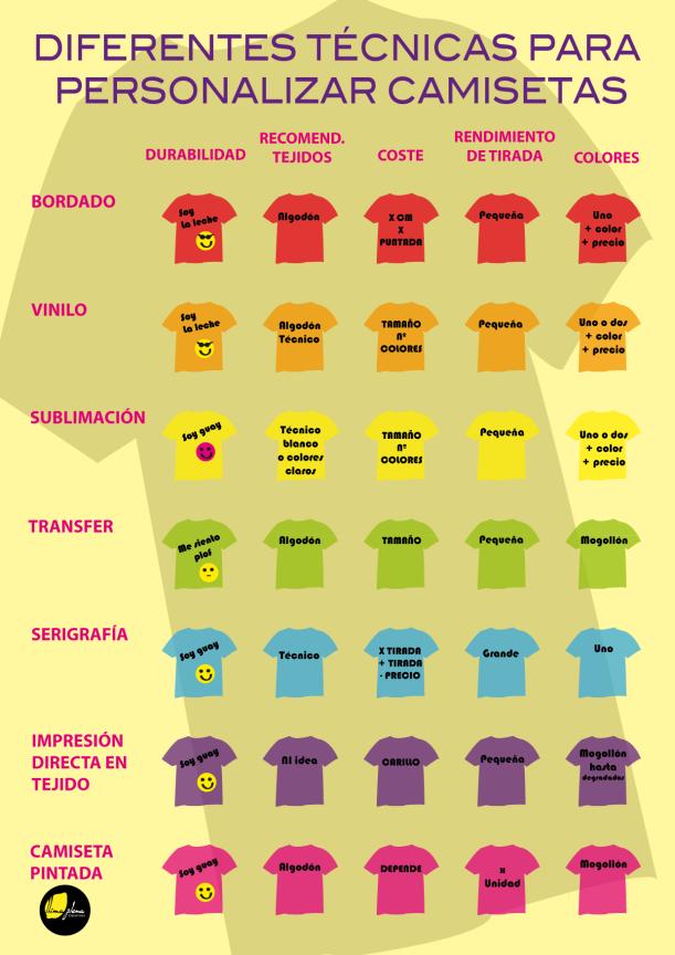 Infogr5 tecnicas de persoalizacion de camisetas-01